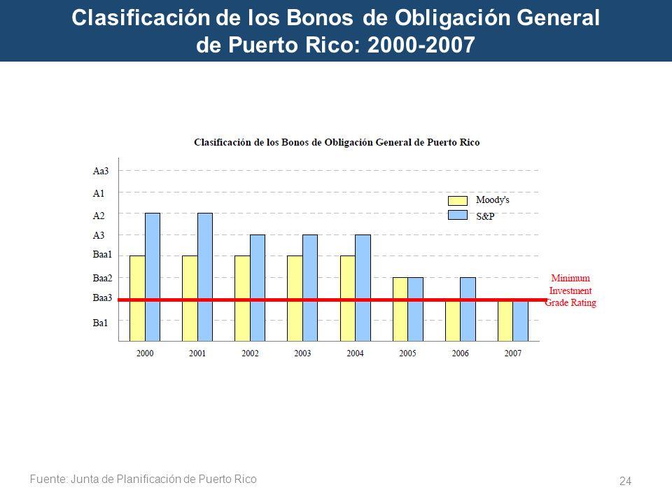 Fuente: Junta de Planificación de Puerto Rico 24 Clasificación de los Bonos de Obligación General de Puerto Rico: 2000-2007 AF 1997-2007