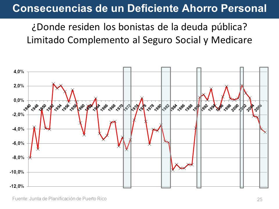 25 Consecuencias de un Deficiente Ahorro Personal ¿Donde residen los bonistas de la deuda pública? Limitado Complemento al Seguro Social y Medicare Fu
