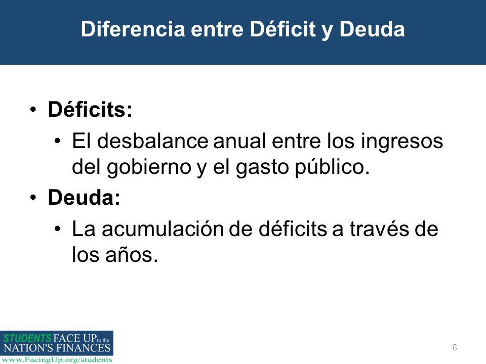 8 Diferencia entre Déficit y Deuda Déficits: El desbalance anual entre los ingresos del gobierno y el gasto público. Deuda: La acumulación de déficits