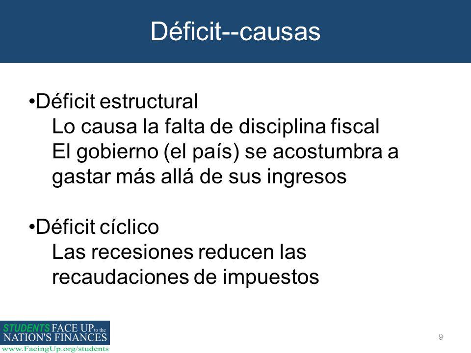 9 Déficit--causas Déficit estructural Lo causa la falta de disciplina fiscal El gobierno (el país) se acostumbra a gastar más allá de sus ingresos Déf