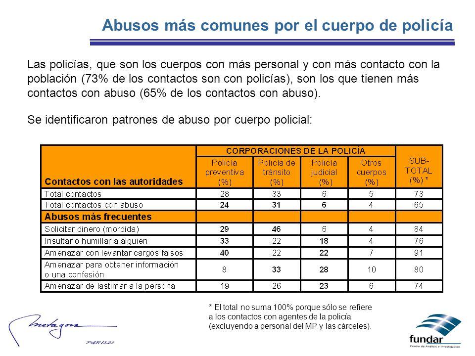Abusos más comunes por el cuerpo de policía Las policías, que son los cuerpos con más personal y con más contacto con la población (73% de los contact