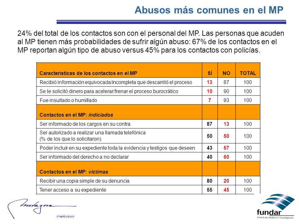 Abusos más comunes en el MP Características de los contactos en el MPSÍNOTOTAL Recibió información equivocada/incompleta que descarriló el proceso1387