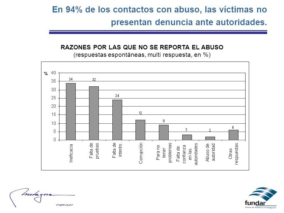 En 94% de los contactos con abuso, las víctimas no presentan denuncia ante autoridades. RAZONES POR LAS QUE NO SE REPORTA EL ABUSO (respuestas espontá