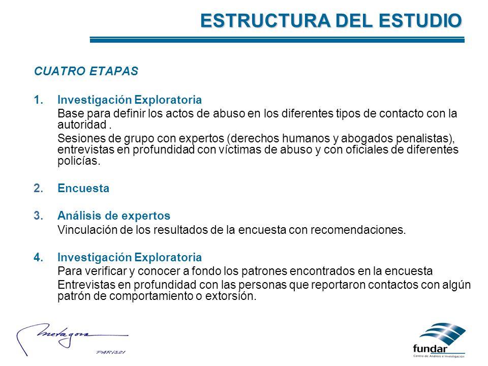 CUATRO ETAPAS 1.Investigación Exploratoria Base para definir los actos de abuso en los diferentes tipos de contacto con la autoridad. Sesiones de grup