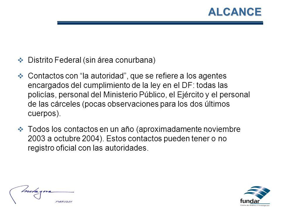 Distrito Federal (sin área conurbana) Contactos con la autoridad, que se refiere a los agentes encargados del cumplimiento de la ley en el DF: todas l