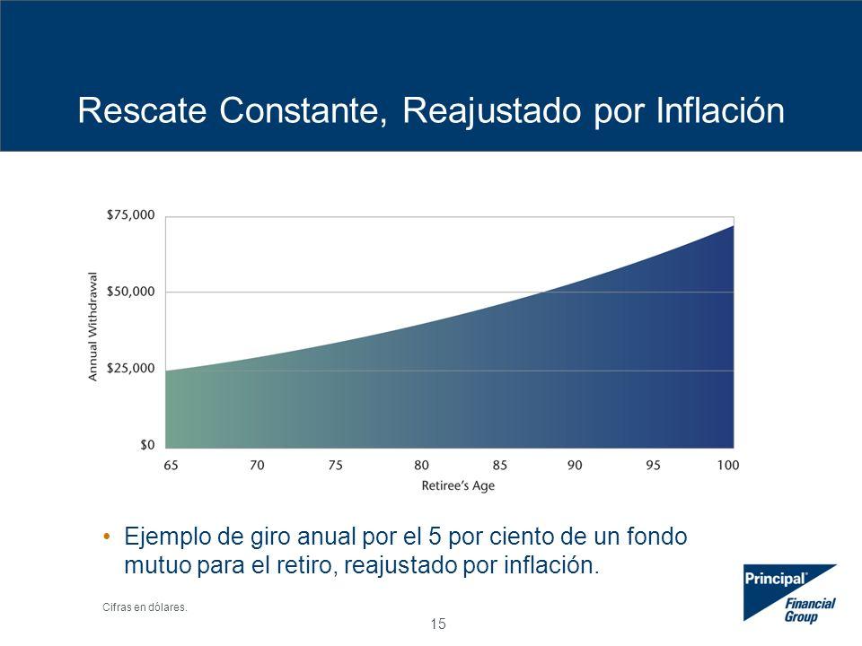 15 Rescate Constante, Reajustado por Inflación Ejemplo de giro anual por el 5 por ciento de un fondo mutuo para el retiro, reajustado por inflación.