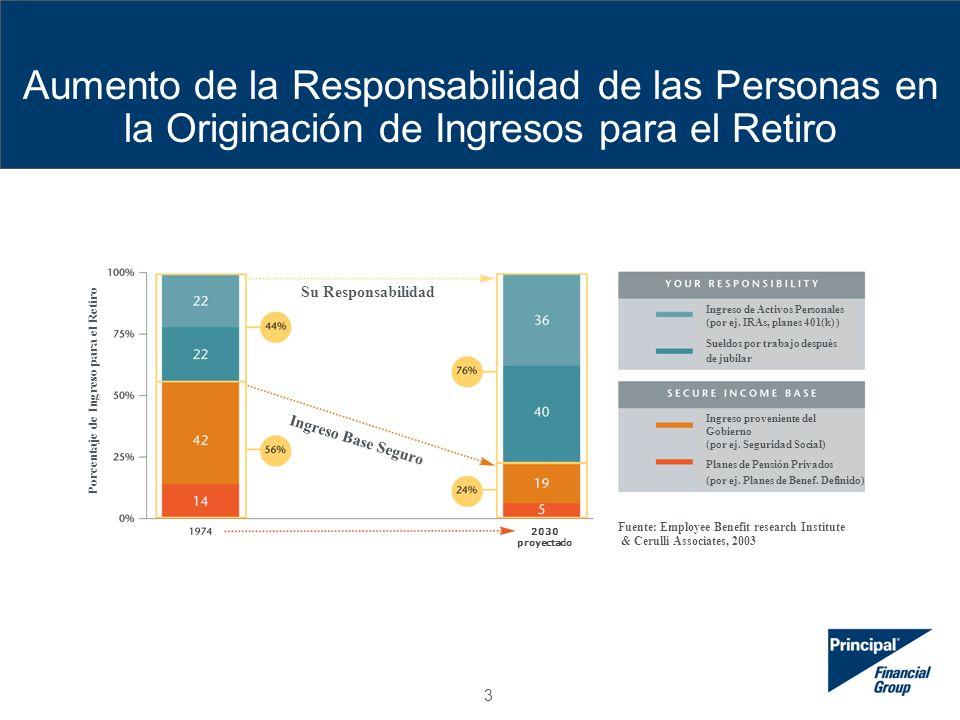 3 2030 projected Aumento de la Responsabilidad de las Personas en la Originación de Ingresos para el Retiro Su Responsabilidad Ingreso Base Seguro Porcentaje de Ingreso para el Retiro Ingreso de Activos Personales (por ej.