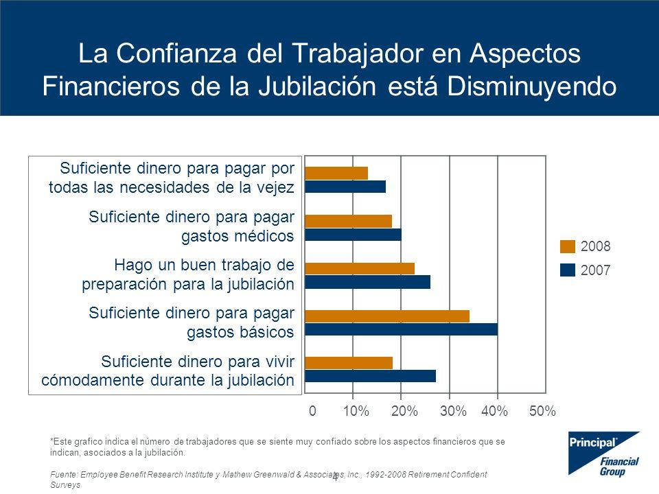 4 La Confianza del Trabajador en Aspectos Financieros de la Jubilación está Disminuyendo *Este grafico indica el número de trabajadores que se siente muy confiado sobre los aspectos financieros que se indican, asociados a la jubilación.