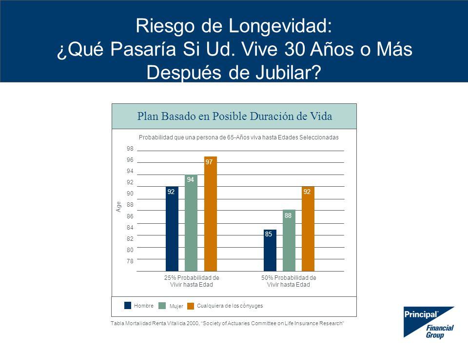 27 Supuestos para Estrategia de Fondo Mutuo SALDO DE CUENTA: El inversionista hipotético ha ahorrado $500.000 en una cuenta con impuestos diferidos.