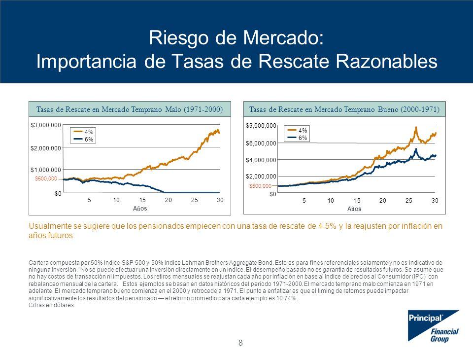 9 Riesgo Inflación: ¿Qué Pasaría Si Su Pensión no crece tanto como la Inflación.