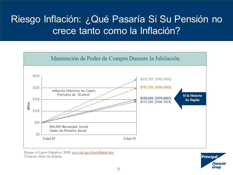 20 Rentas Vitalicias Desventaja pérdida de control No es una solución completa: –Pensionados necesitan algo de liquidez para pagar gastos inesperados (por ej.