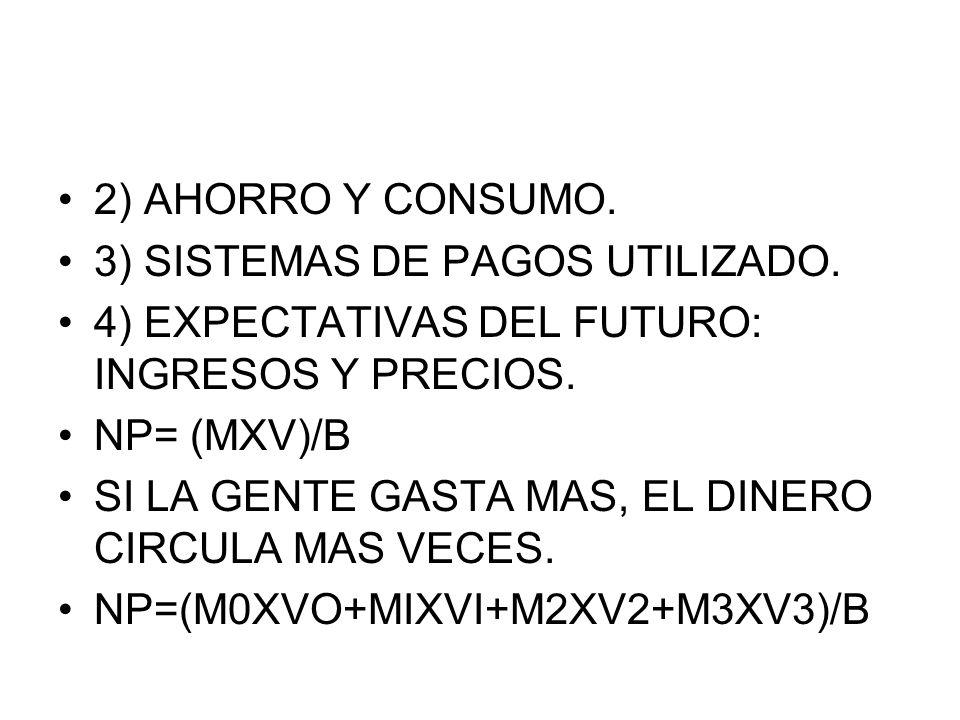 2) AHORRO Y CONSUMO. 3) SISTEMAS DE PAGOS UTILIZADO. 4) EXPECTATIVAS DEL FUTURO: INGRESOS Y PRECIOS. NP= (MXV)/B SI LA GENTE GASTA MAS, EL DINERO CIRC