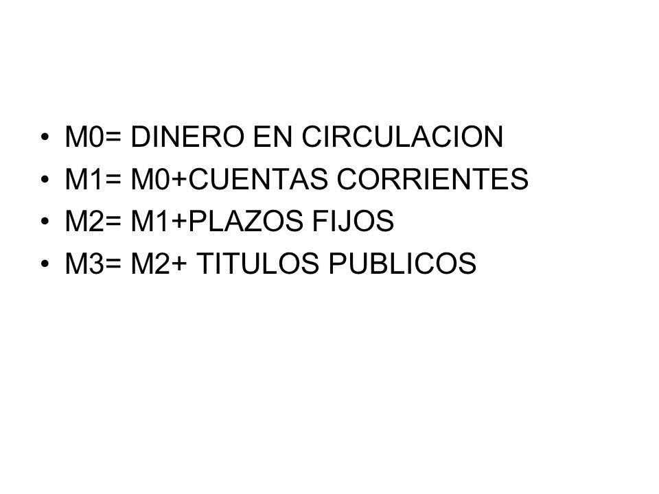 M0= DINERO EN CIRCULACION M1= M0+CUENTAS CORRIENTES M2= M1+PLAZOS FIJOS M3= M2+ TITULOS PUBLICOS