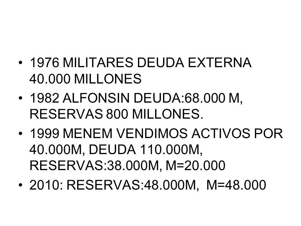 1976 MILITARES DEUDA EXTERNA 40.000 MILLONES 1982 ALFONSIN DEUDA:68.000 M, RESERVAS 800 MILLONES. 1999 MENEM VENDIMOS ACTIVOS POR 40.000M, DEUDA 110.0