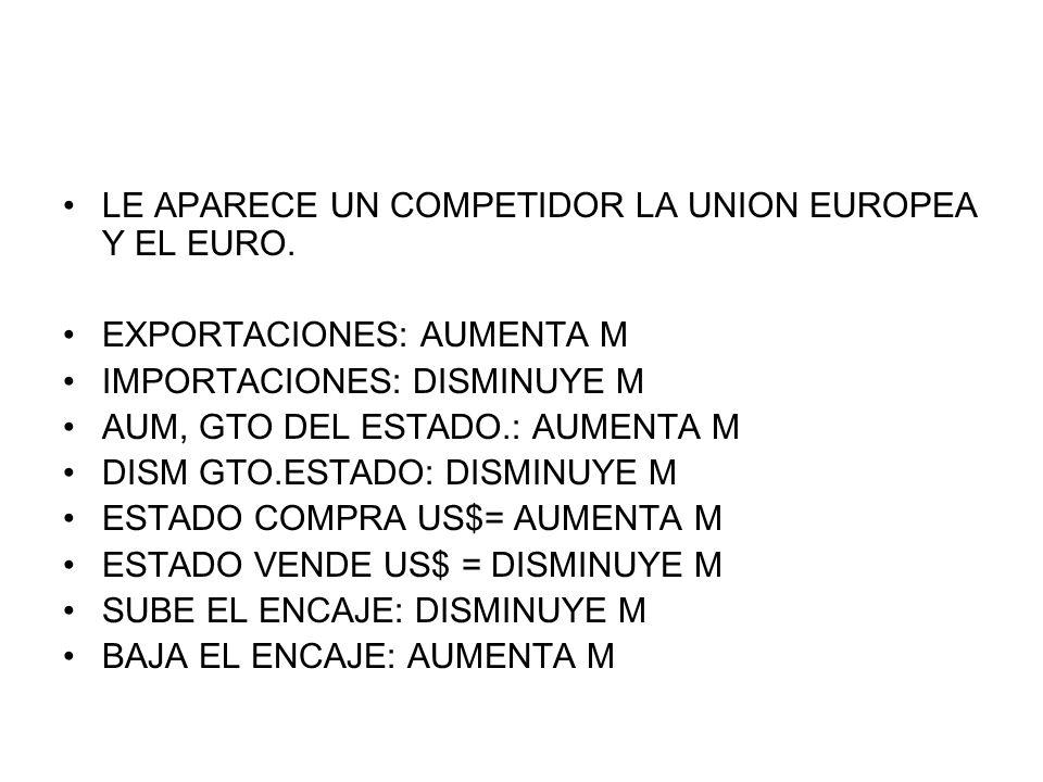 LE APARECE UN COMPETIDOR LA UNION EUROPEA Y EL EURO. EXPORTACIONES: AUMENTA M IMPORTACIONES: DISMINUYE M AUM, GTO DEL ESTADO.: AUMENTA M DISM GTO.ESTA