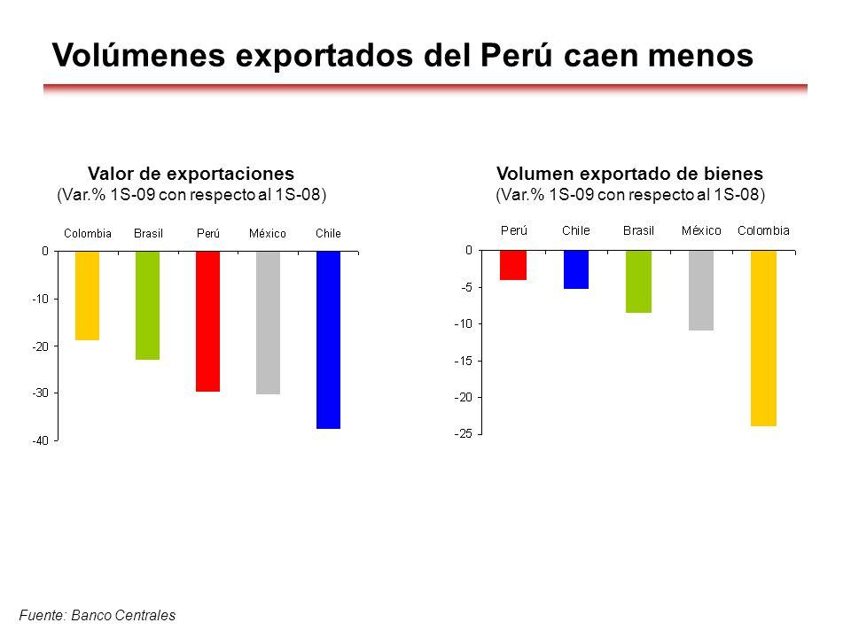 Volumen exportado de bienes (Var.% 1S-09 con respecto al 1S-08) Fuente: Banco Centrales Valor de exportaciones (Var.% 1S-09 con respecto al 1S-08) Vol