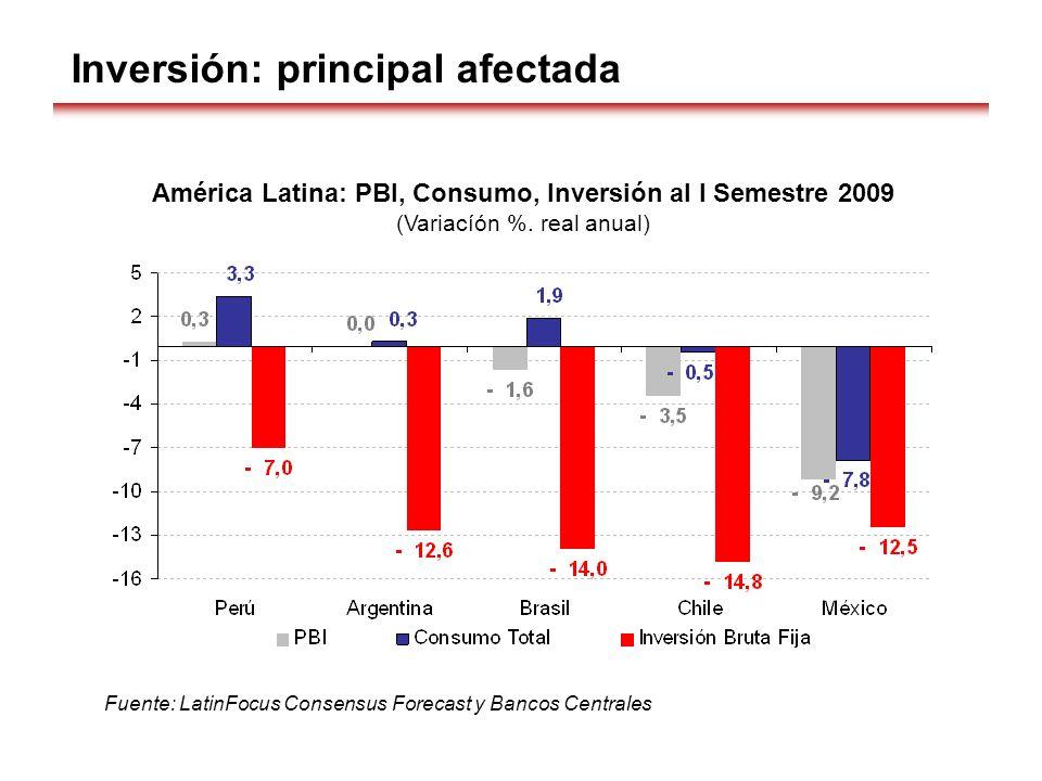 Inversión: principal afectada América Latina: PBI, Consumo, Inversión al I Semestre 2009 (Variacíón %. real anual) Fuente: LatinFocus Consensus Foreca