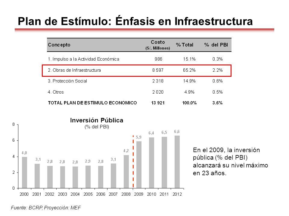 Plan de Estímulo: Énfasis en Infraestructura Fuente: BCRP, Proyección: MEF Inversión Pública (% del PBI) En el 2009, la inversión pública (% del PBI)