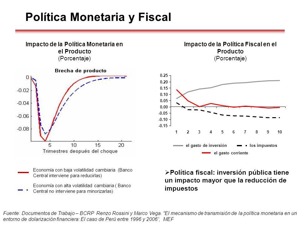 Política Monetaria y Fiscal Fuente: Documentos de Trabajo – BCRP Renzo Rossini y Marco Vega. El mecanismo de transmisión de la política monetaria en u