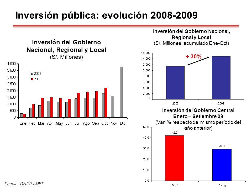 Inversión pública: evolución 2008-2009 Fuente: DNPP - MEF Inversión del Gobierno Nacional, Regional y Local (S/. Millones) Inversión del Gobierno Naci