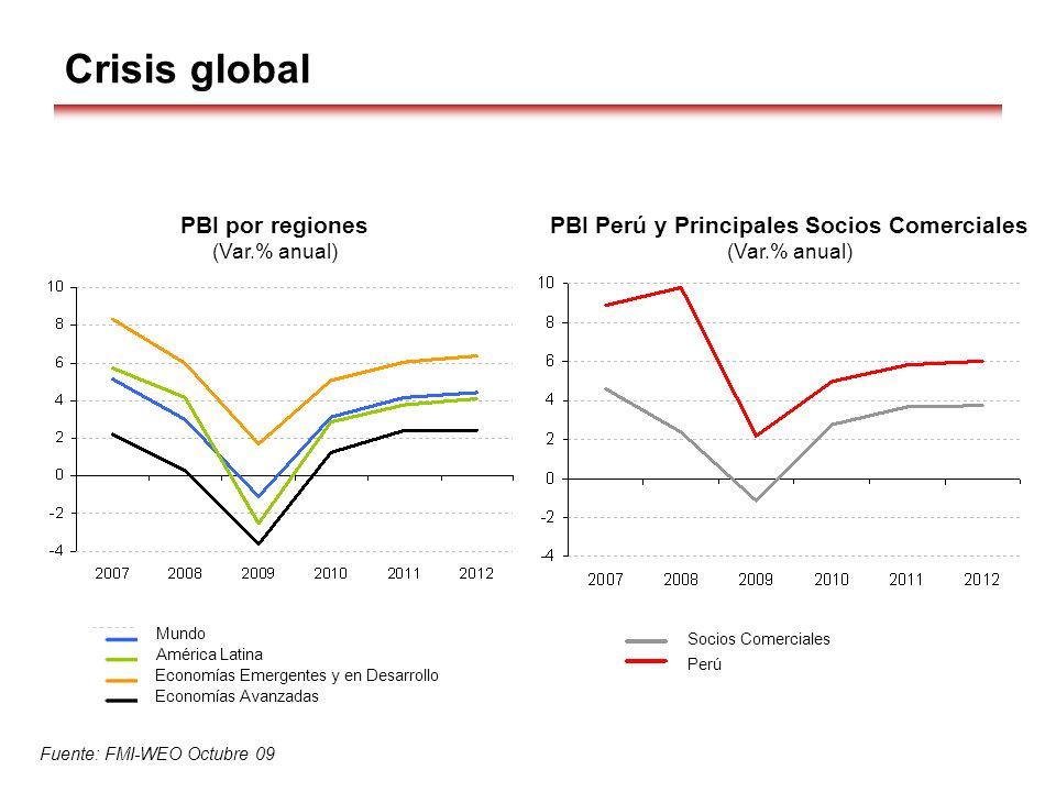 Crisis global PBI Perú y Principales Socios Comerciales (Var.% anual) PBI por regiones (Var.% anual) Fuente: FMI-WEO Octubre 09 Socios Comerciales Per