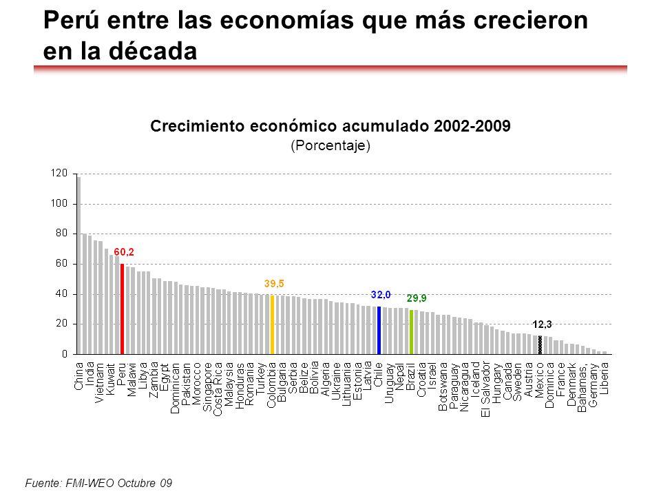 Crecimiento económico acumulado 2002-2009 (Porcentaje) Fuente: FMI-WEO Octubre 09 Perú entre las economías que más crecieron en la década