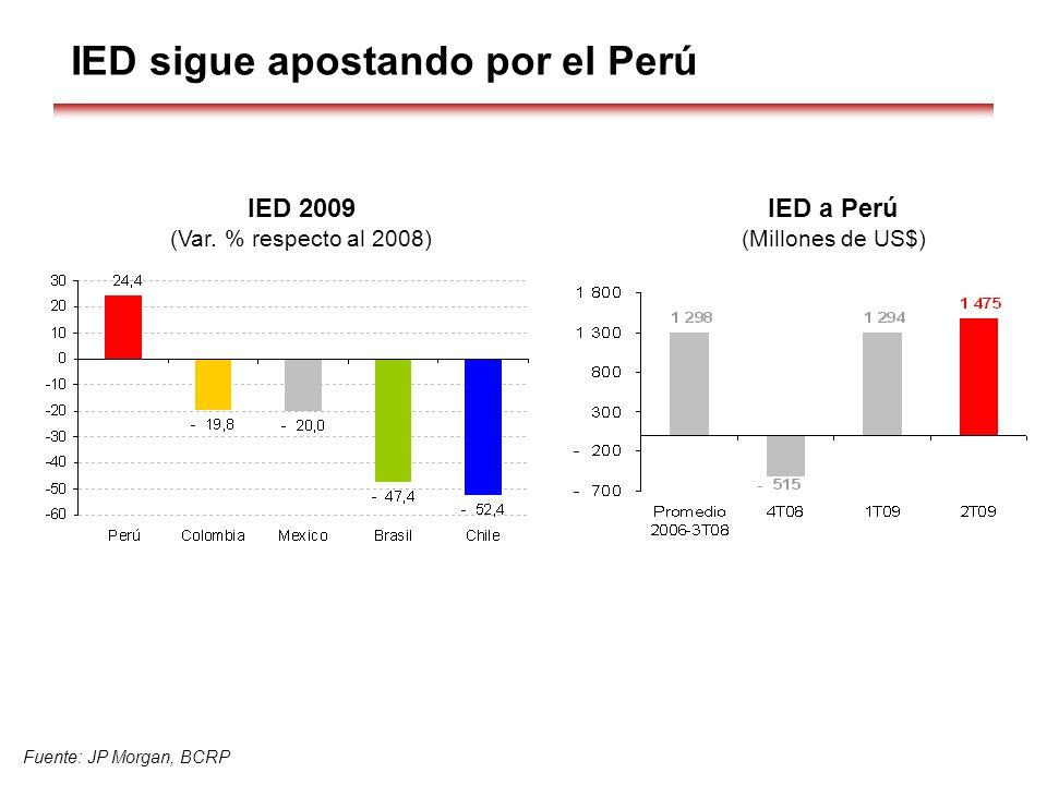 Fuente: JP Morgan, BCRP IED sigue apostando por el Perú IED a Perú (Millones de US$) IED 2009 (Var. % respecto al 2008)