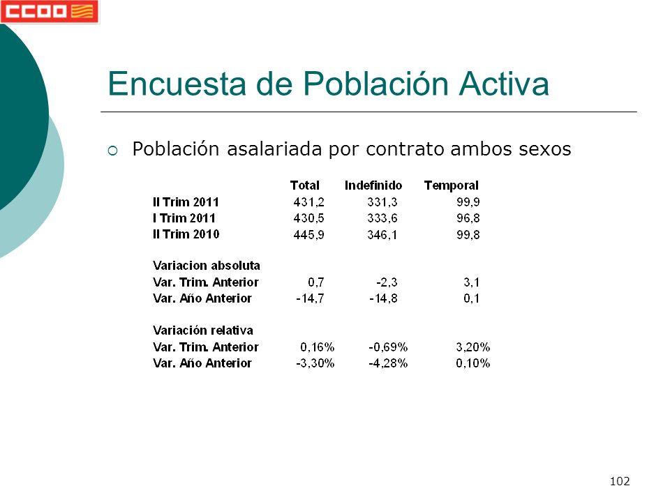 102 Encuesta de Población Activa Población asalariada por contrato ambos sexos