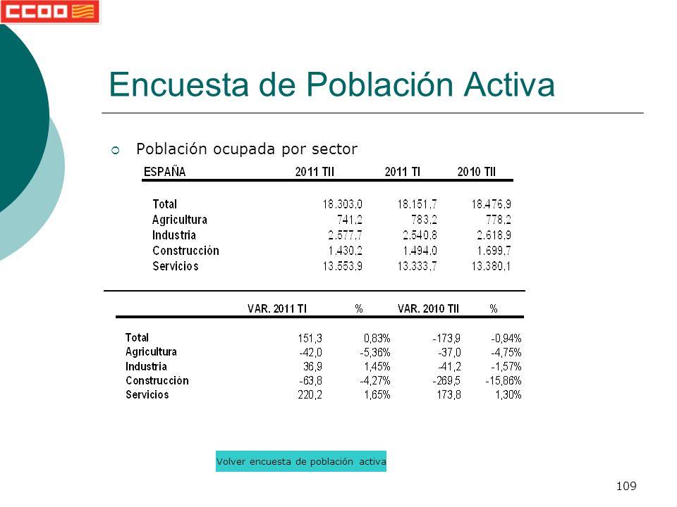 109 Población ocupada por sector Encuesta de Población Activa Volver encuesta de población activa