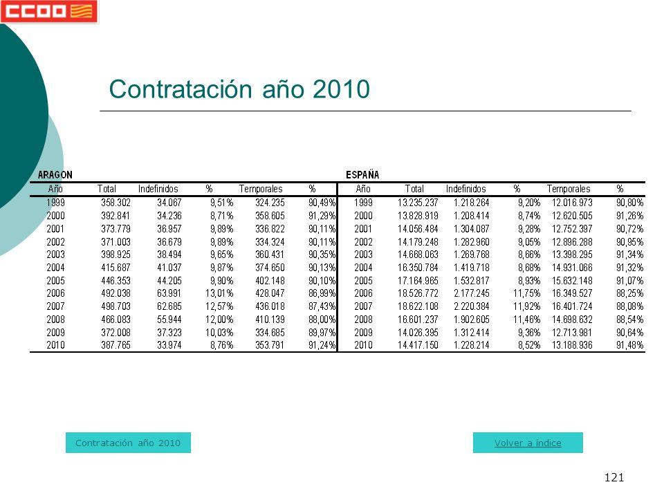121 Contratación año 2010 Volver a índice