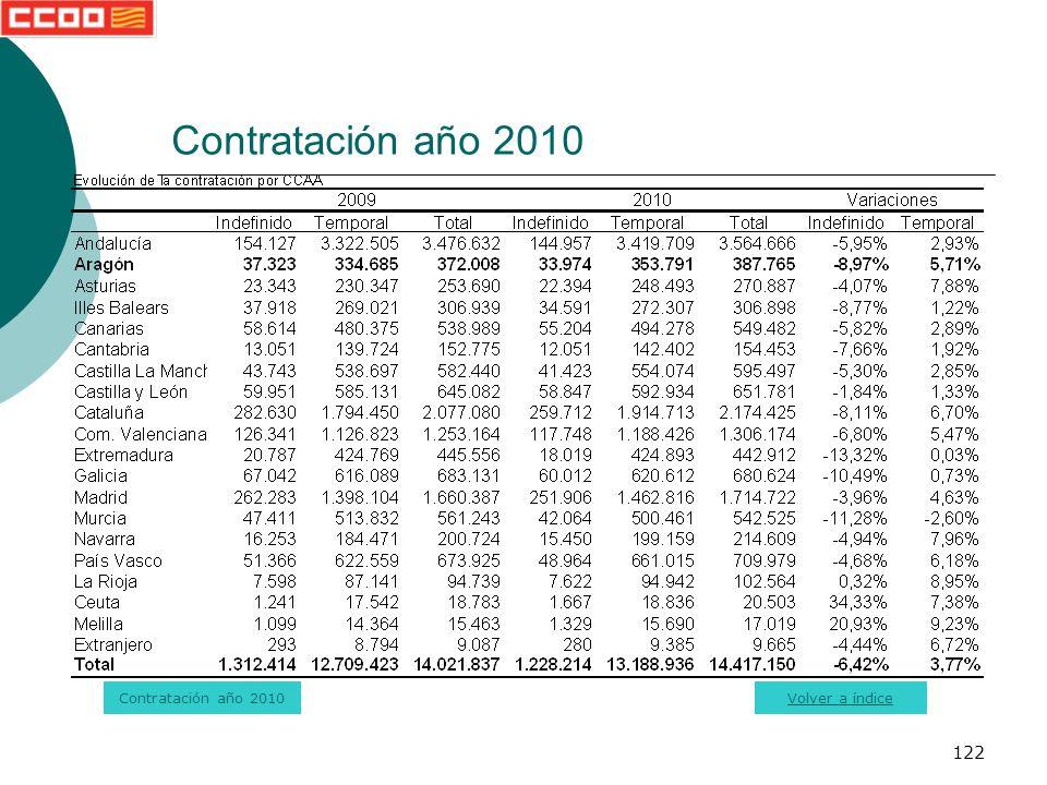 122 Contratación año 2010 Volver a índice