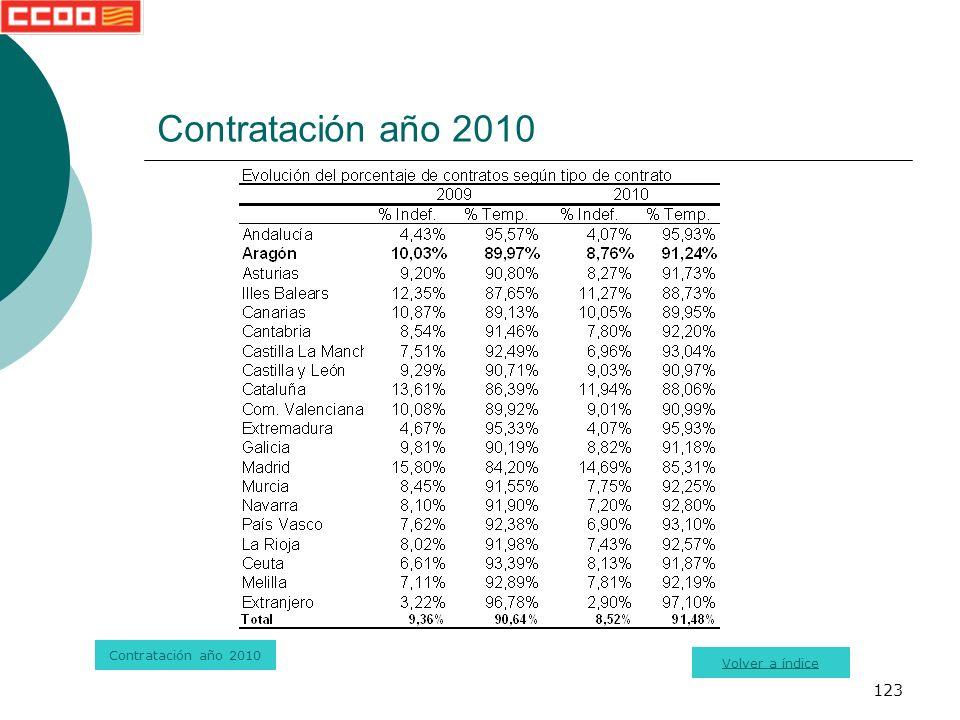 123 Contratación año 2010 Volver a índice