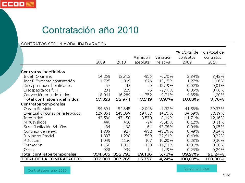 124 Contratación año 2010 Volver a índice Contratación año 2010