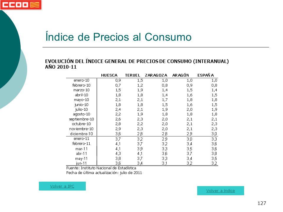 127 Índice de Precios al Consumo EVOLUCIÓN DEL ÍNDICE GENERAL DE PRECIOS DE CONSUMO (INTERANUAL) AÑO 2010-11 Volver a índice Volver a IPC