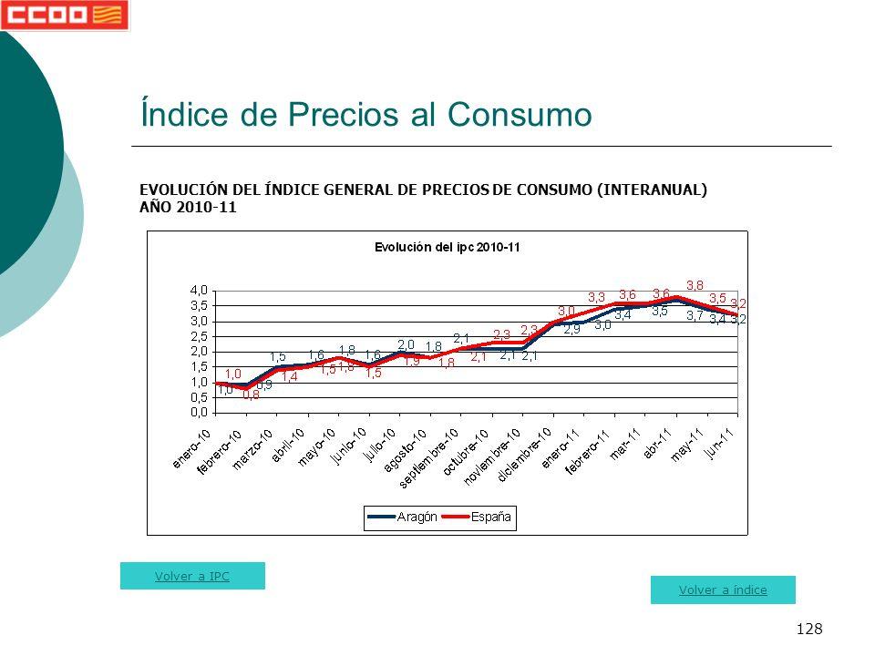 128 Índice de Precios al Consumo EVOLUCIÓN DEL ÍNDICE GENERAL DE PRECIOS DE CONSUMO (INTERANUAL) AÑO 2010-11 Volver a índice Volver a IPC