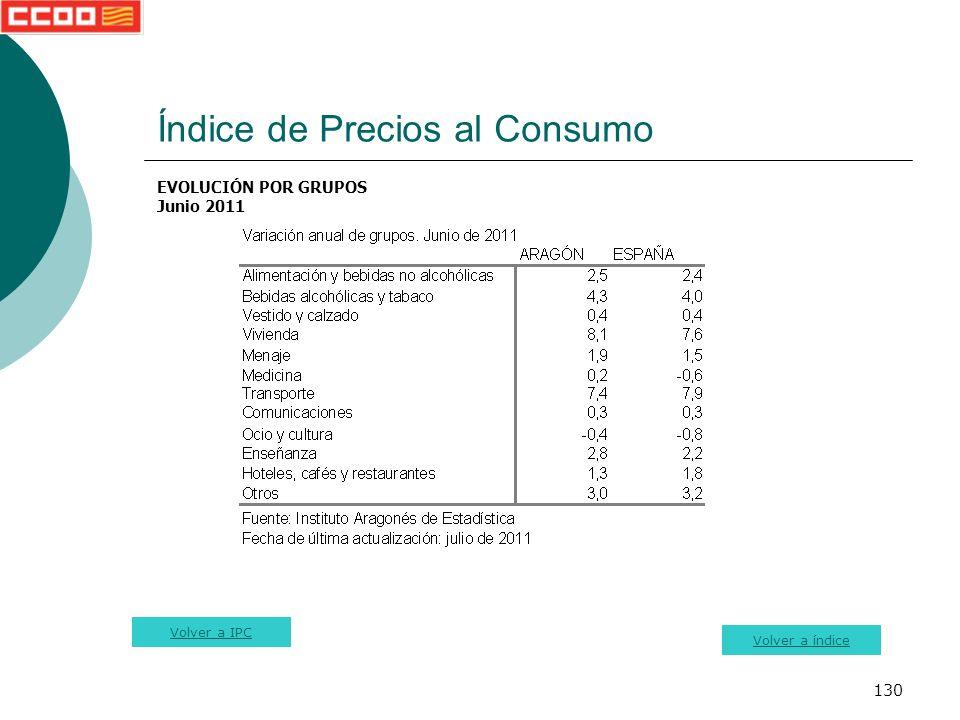 130 Índice de Precios al Consumo EVOLUCIÓN POR GRUPOS Junio 2011 Volver a índice Volver a IPC
