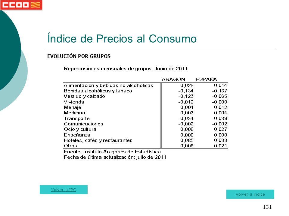 131 Índice de Precios al Consumo EVOLUCIÓN POR GRUPOS Volver a índice Volver a IPC