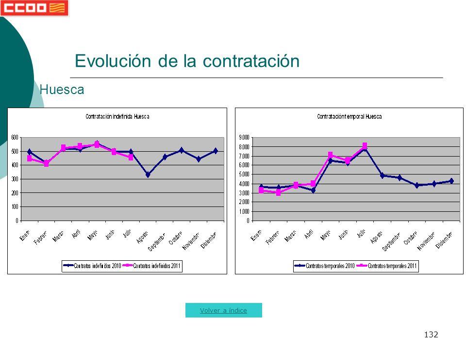 132 Evolución de la contratación Volver a índice Huesca