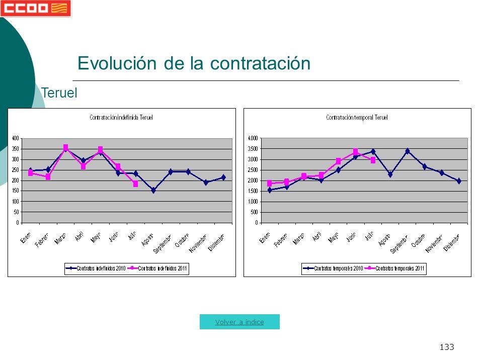 133 Evolución de la contratación Volver a índice Teruel