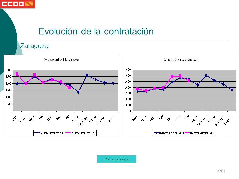 134 Evolución de la contratación Volver a índice Zaragoza