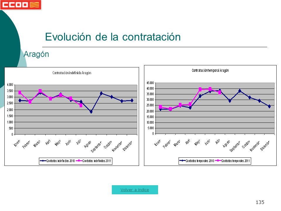 135 Evolución de la contratación Volver a índice Aragón