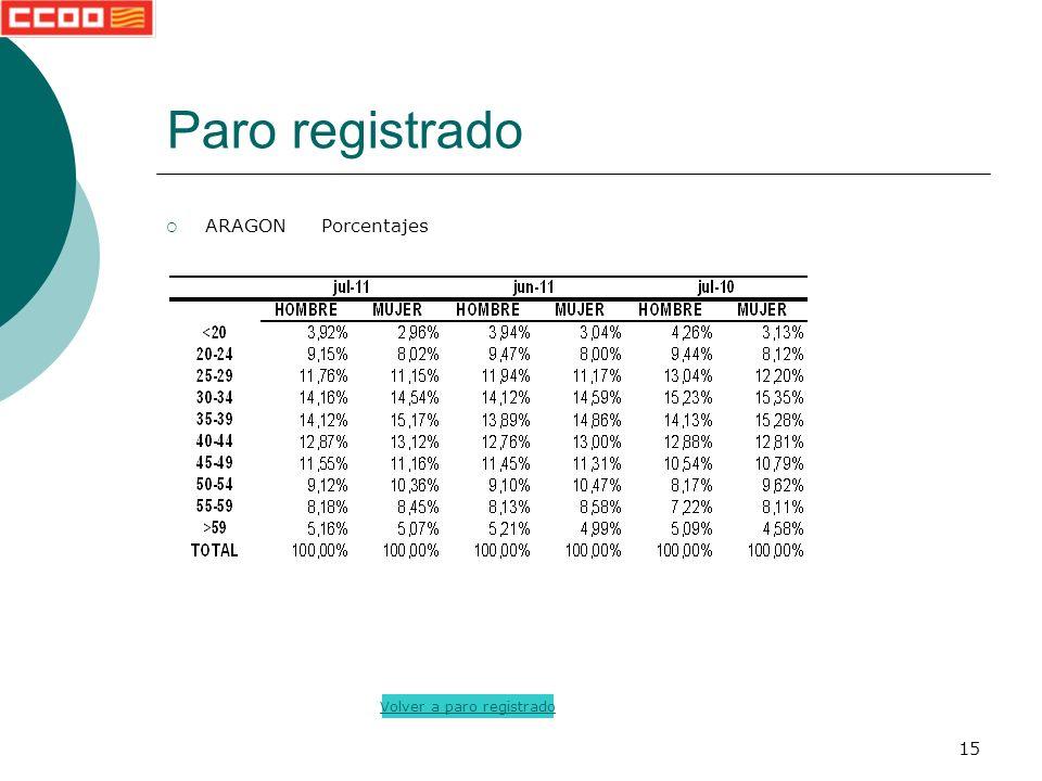 15 Paro registrado ARAGON Porcentajes Volver a paro registrado