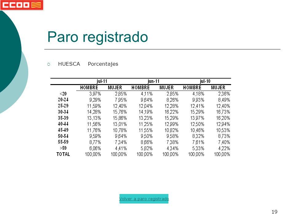 19 Paro registrado HUESCA Porcentajes Volver a paro registrado