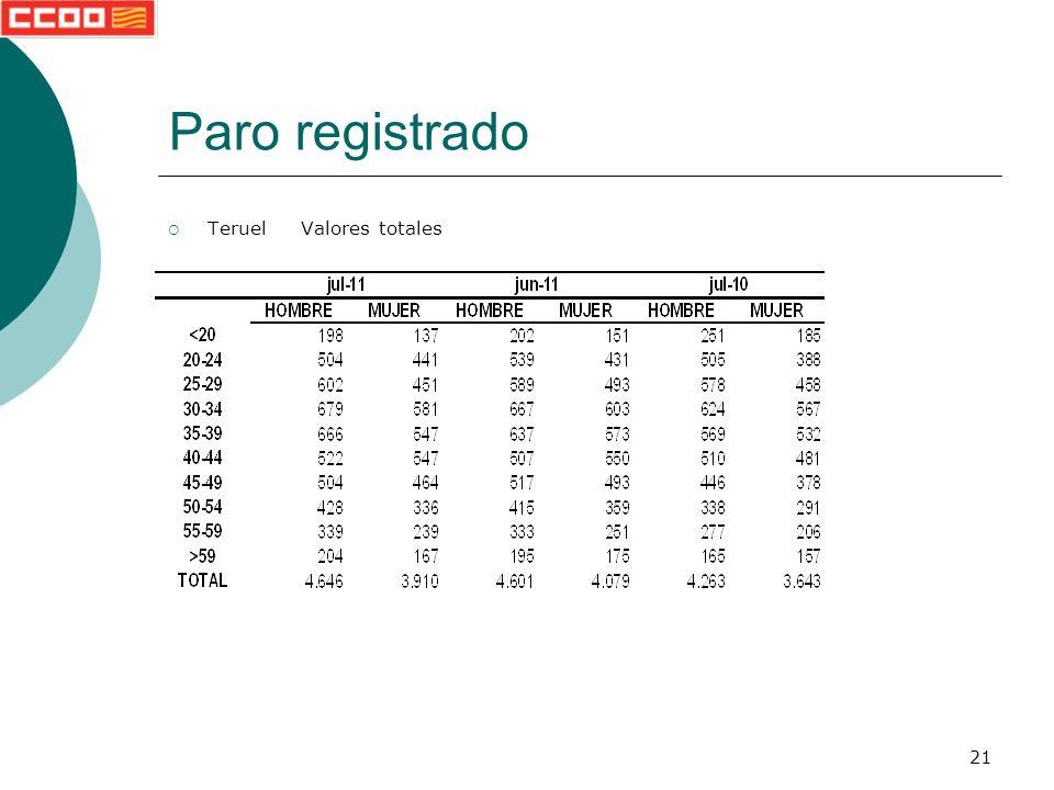 21 Paro registrado Teruel Valores totales