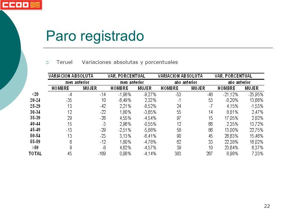 22 Paro registrado Teruel Variaciones absolutas y porcentuales