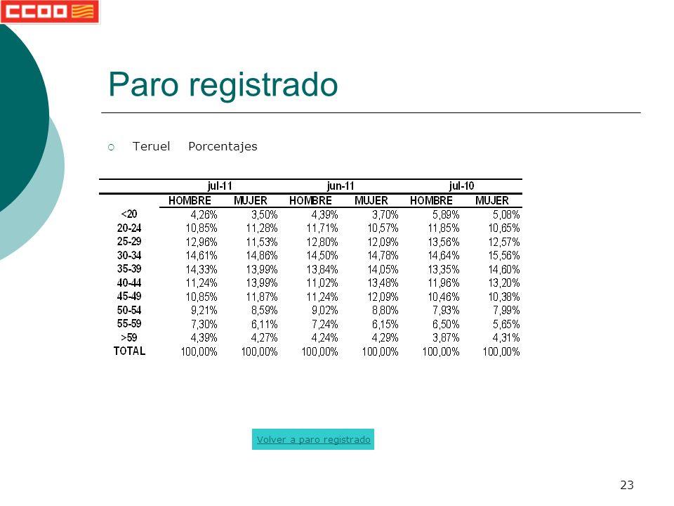 23 Paro registrado Teruel Porcentajes Volver a paro registrado