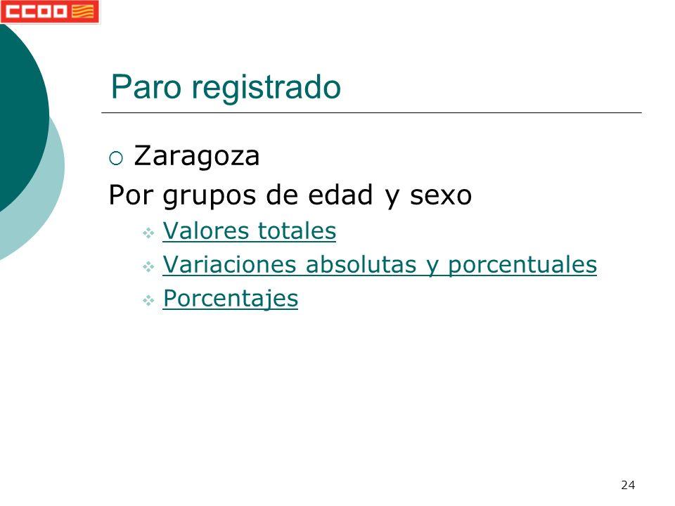 24 Zaragoza Por grupos de edad y sexo Valores totales Variaciones absolutas y porcentuales Porcentajes Paro registrado