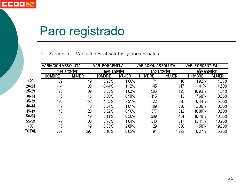 26 Paro registrado Zaragoza Variaciones absolutas y porcentuales