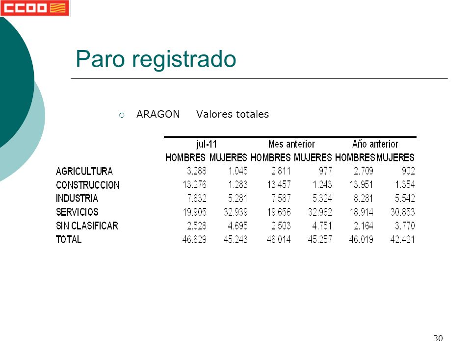30 Paro registrado ARAGON Valores totales