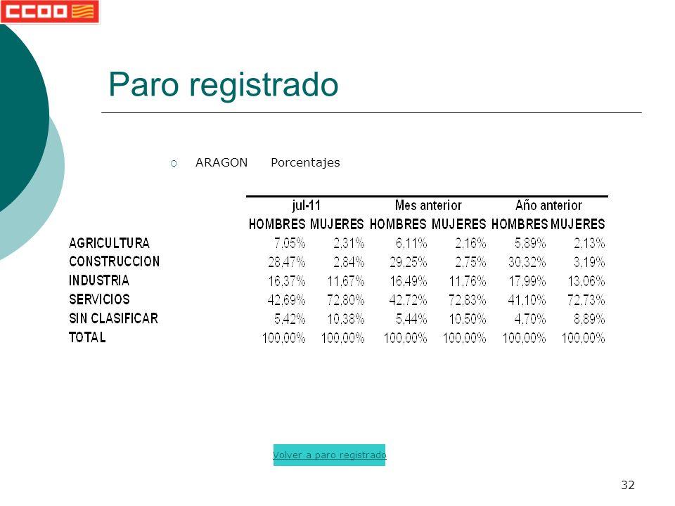 32 Paro registrado ARAGON Porcentajes Volver a paro registrado